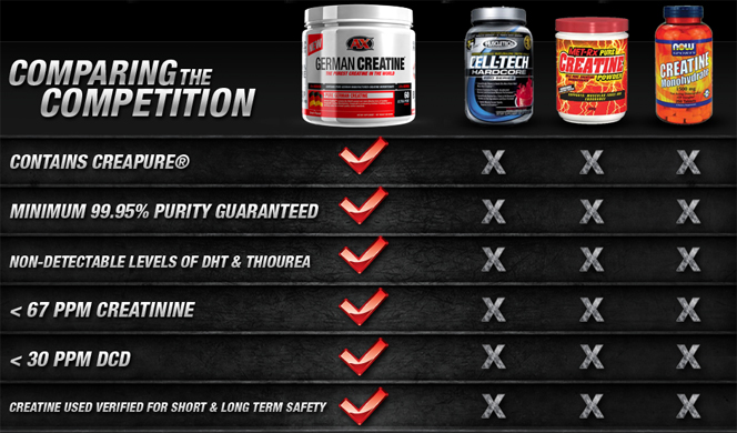 German Creatine by Athletic Xtreme: Lowest Prices at Muscle & Strength