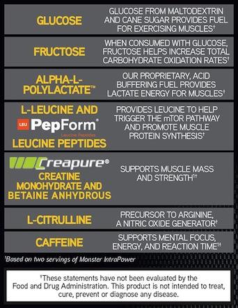 Cytosport Monster Intrapower Ingredient Profile banner