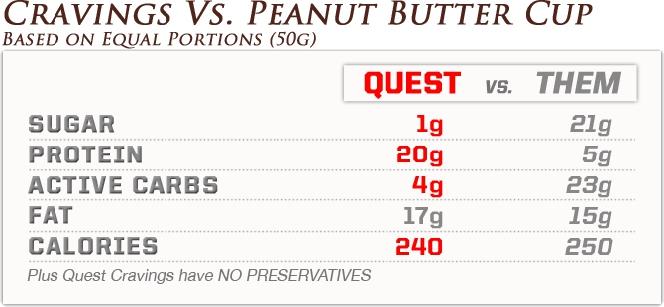 Quest Nutrition Quest Cravings Vs Peanut Butter Cup