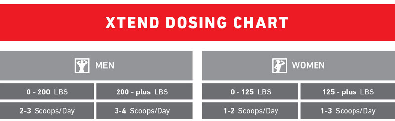 chart showing dosing protocol for Xtend